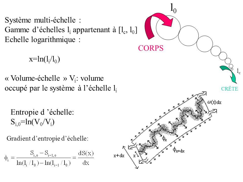 l0 Système multi-échelle : Gamme d'échelles li appartenant à [lc, l0]